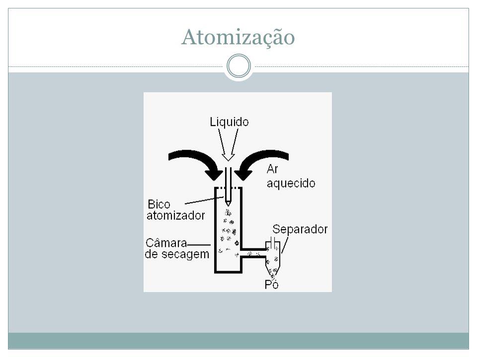 Atomização