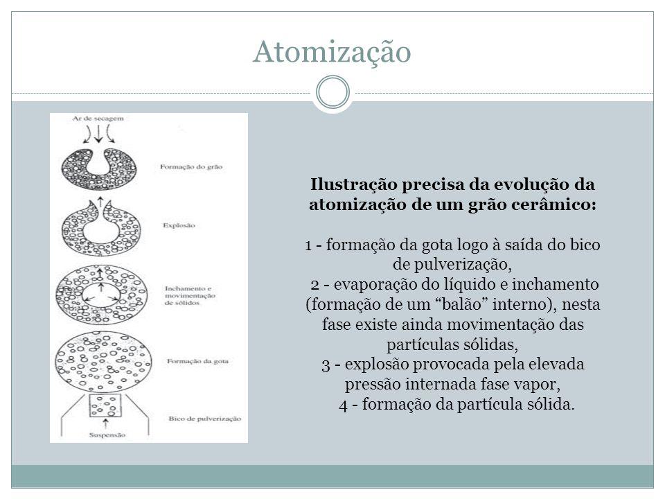 Ilustração precisa da evolução da atomização de um grão cerâmico: 1 - formação da gota logo à saída do bico de pulverização, 2 - evaporação do líquido