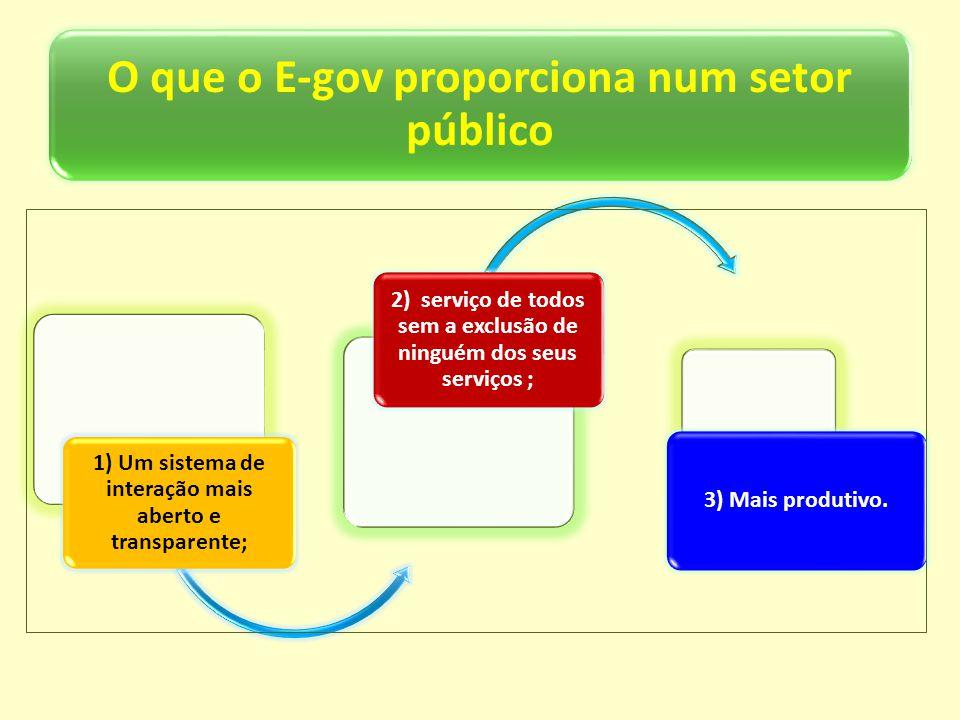 O que o E-gov proporciona num setor público 1) Um sistema de interação mais aberto e transparente; 2) serviço de todos sem a exclusão de ninguém dos s