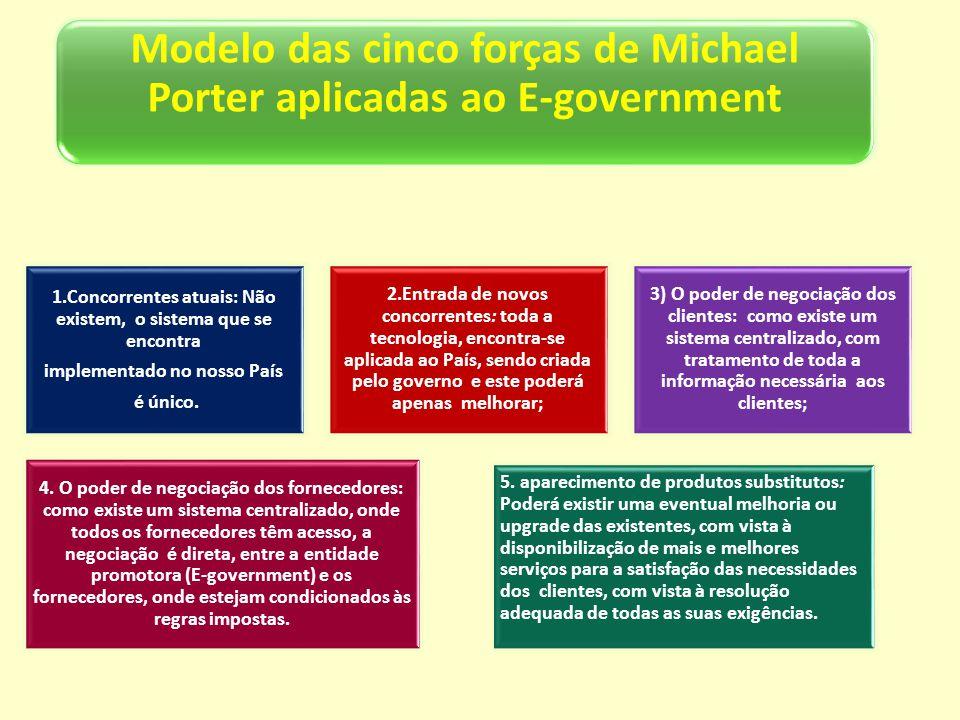 Modelo das cinco forças de Michael Porter aplicadas ao E-government 1.Concorrentes atuais: Não existem, o sistema que se encontra implementado no noss
