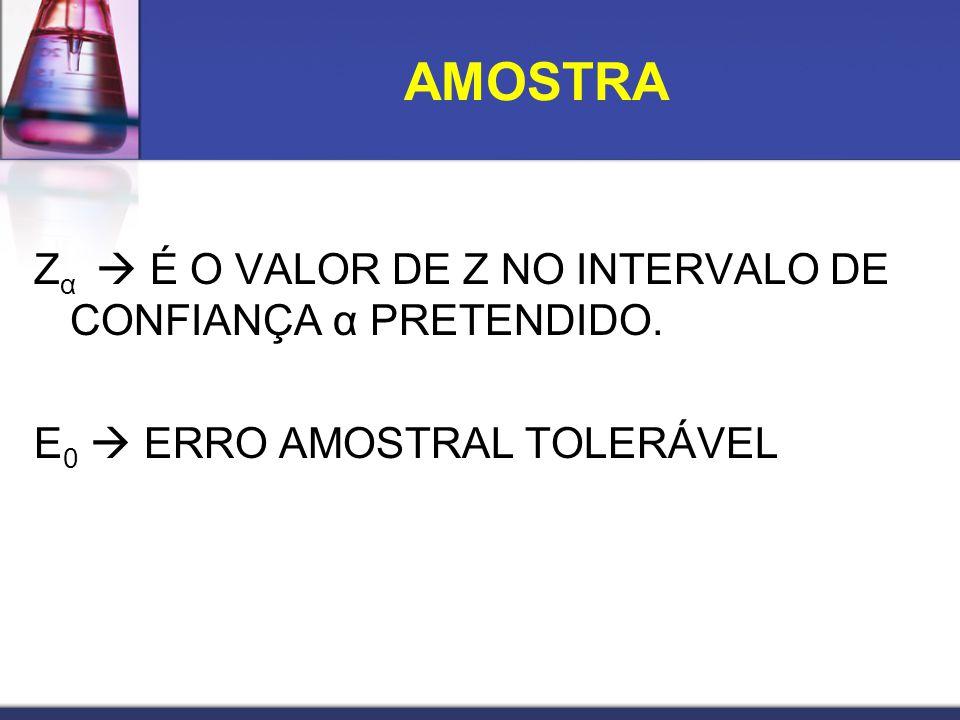 Z α É O VALOR DE Z NO INTERVALO DE CONFIANÇA α PRETENDIDO. E 0 ERRO AMOSTRAL TOLERÁVEL AMOSTRA