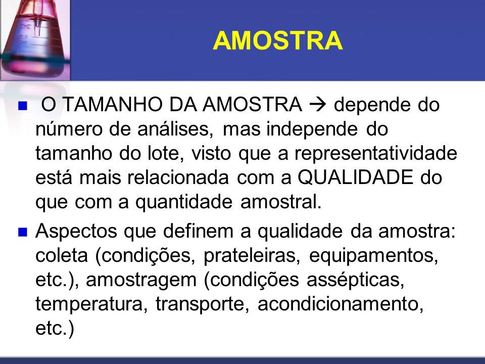 O TAMANHO DA AMOSTRA depende do número de análises, mas independe do tamanho do lote, visto que a representatividade está mais relacionada com a QUALI