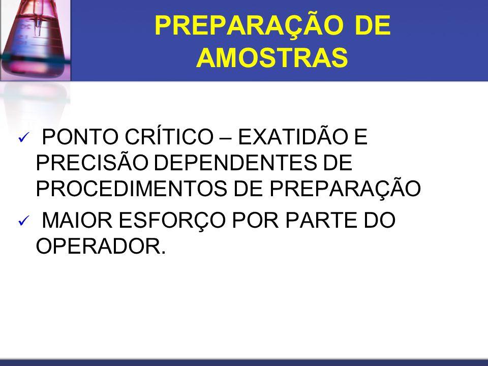PONTO CRÍTICO – EXATIDÃO E PRECISÃO DEPENDENTES DE PROCEDIMENTOS DE PREPARAÇÃO MAIOR ESFORÇO POR PARTE DO OPERADOR. PREPARAÇÃO DE AMOSTRAS