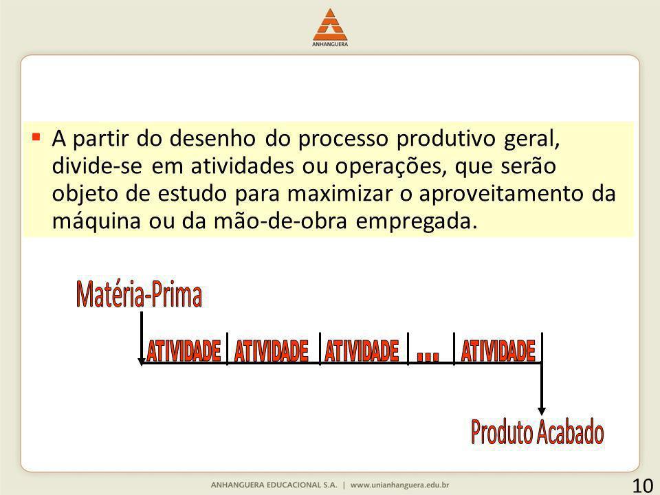 10 A partir do desenho do processo produtivo geral, divide-se em atividades ou operações, que serão objeto de estudo para maximizar o aproveitamento d