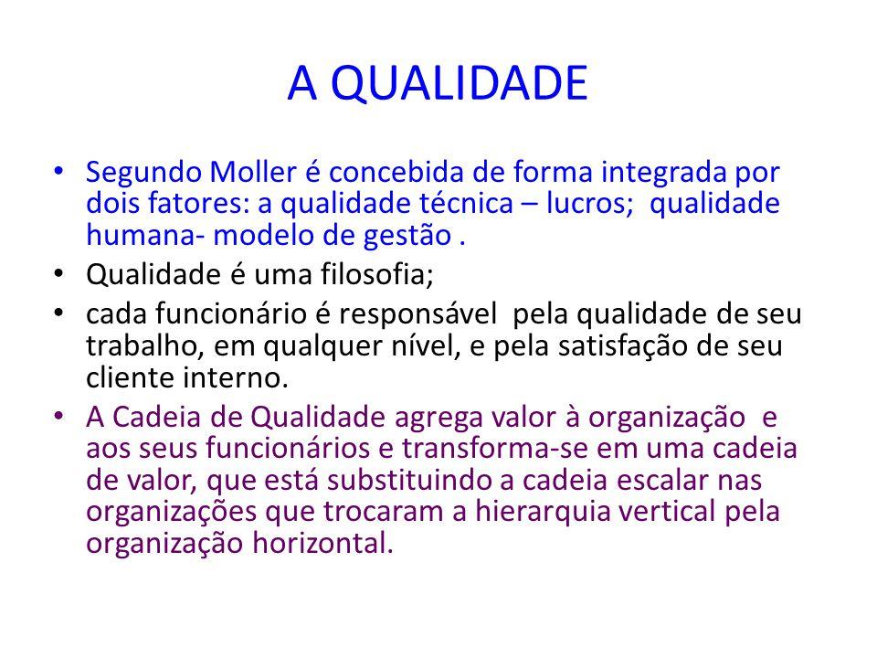 A QUALIDADE Segundo Moller é concebida de forma integrada por dois fatores: a qualidade técnica – lucros; qualidade humana- modelo de gestão. Qualidad