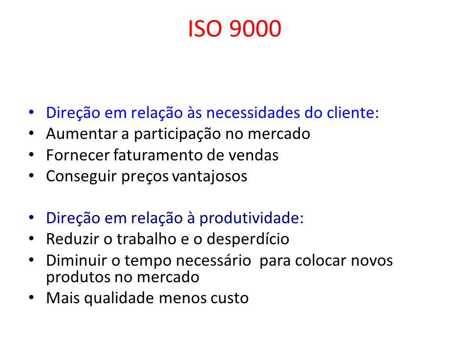 ISO 9000 Direção em relação às necessidades do cliente: Aumentar a participação no mercado Fornecer faturamento de vendas Conseguir preços vantajosos