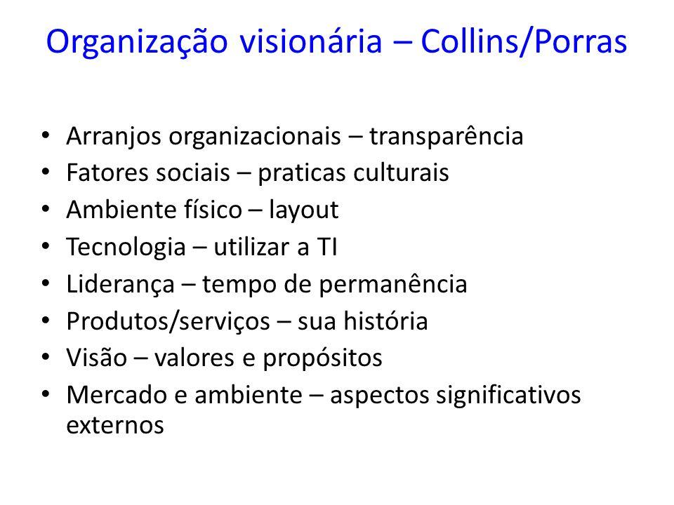 Organização visionária – Collins/Porras Arranjos organizacionais – transparência Fatores sociais – praticas culturais Ambiente físico – layout Tecnolo