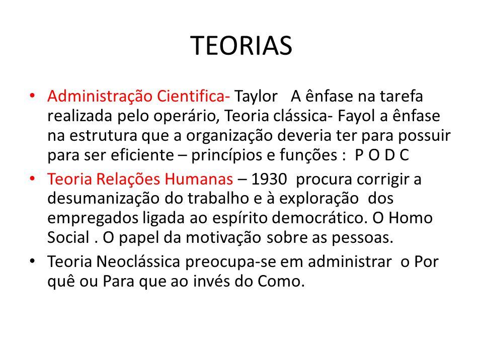 TEORIAS Administração Cientifica- Taylor A ênfase na tarefa realizada pelo operário, Teoria clássica- Fayol a ênfase na estrutura que a organização de