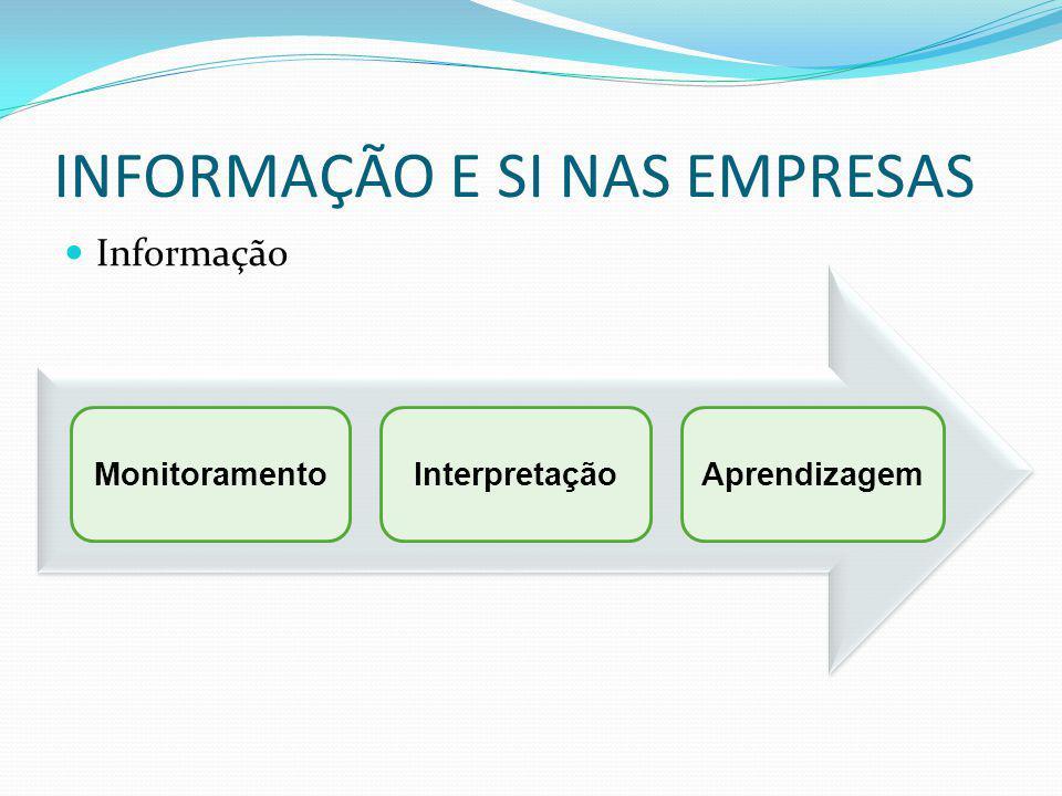 INFORMAÇÃO E SI NAS EMPRESAS Informação MonitoramentoInterpretaçãoAprendizagem