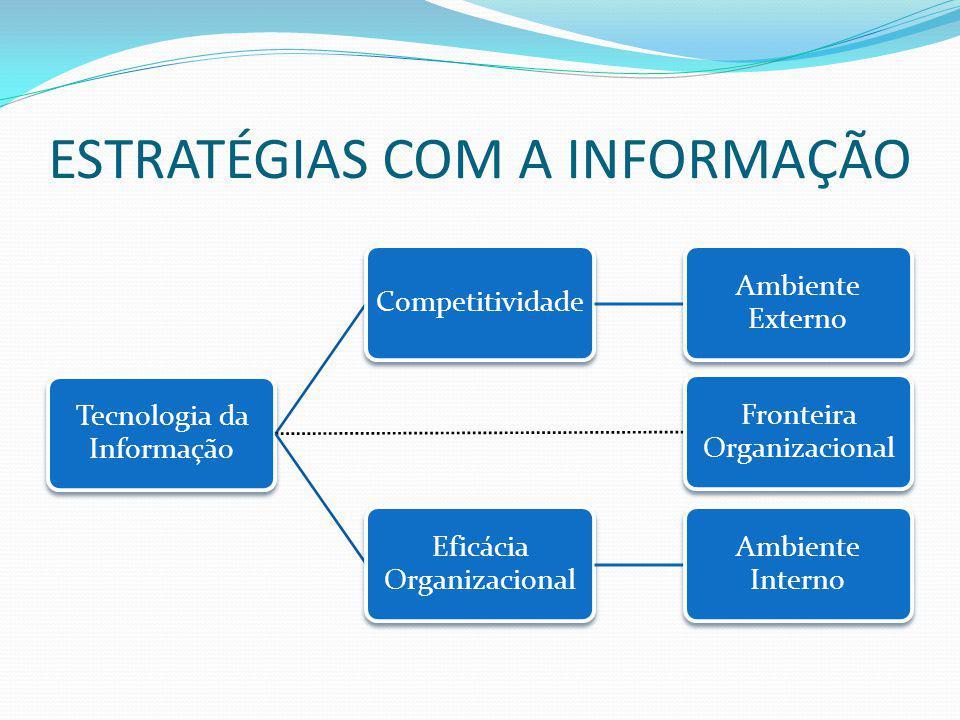ESTRATÉGIAS COM A INFORMAÇÃO Tecnologia da Informação Competitividade Ambiente Externo Fronteira Organizacional Eficácia Organizacional Ambiente Inter