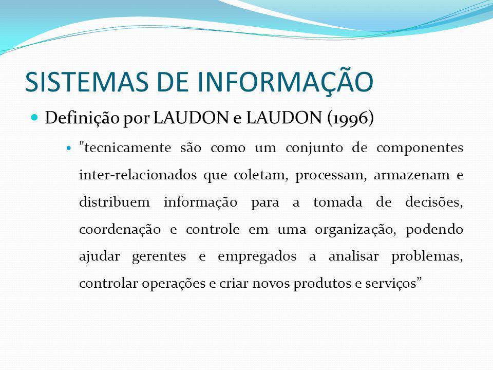 SISTEMAS DE INFORMAÇÃO Definição por LAUDON e LAUDON (1996)