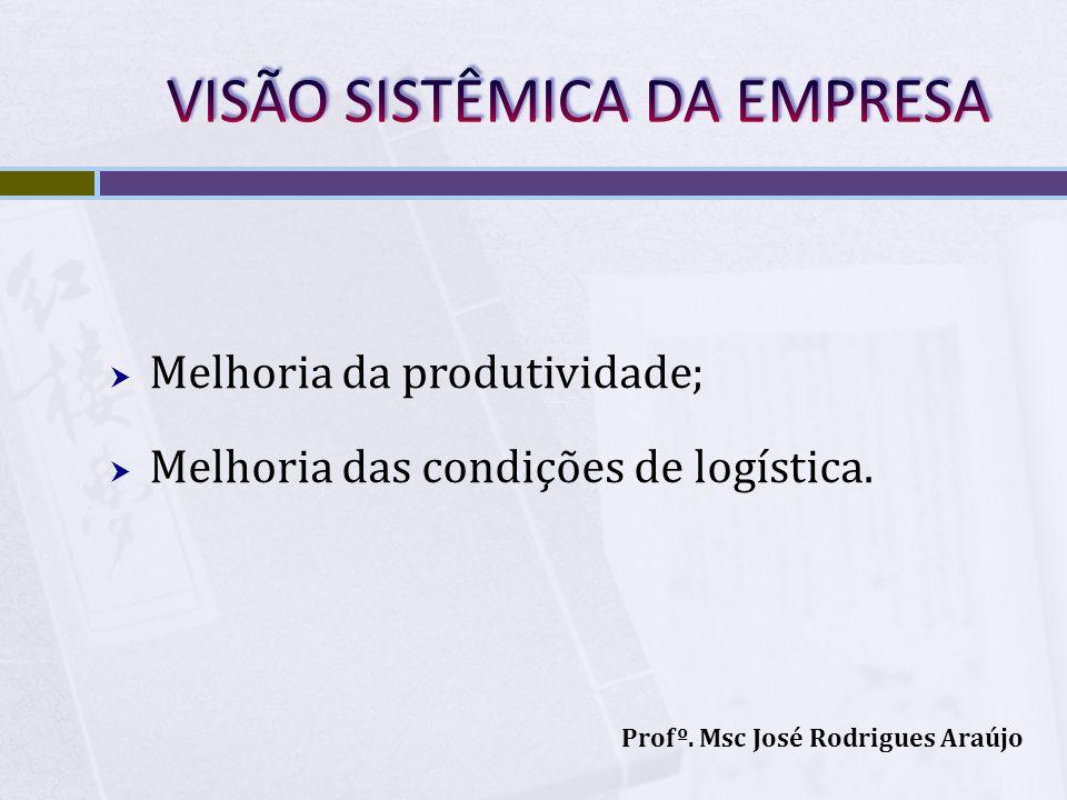 Melhoria da produtividade; Melhoria das condições de logística. Profº. Msc José Rodrigues Araújo