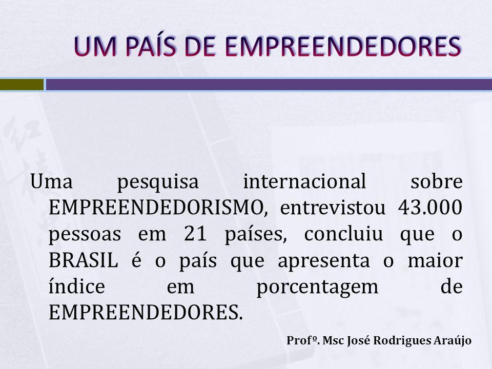 Uma pesquisa internacional sobre EMPREENDEDORISMO, entrevistou 43.000 pessoas em 21 países, concluiu que o BRASIL é o país que apresenta o maior índic