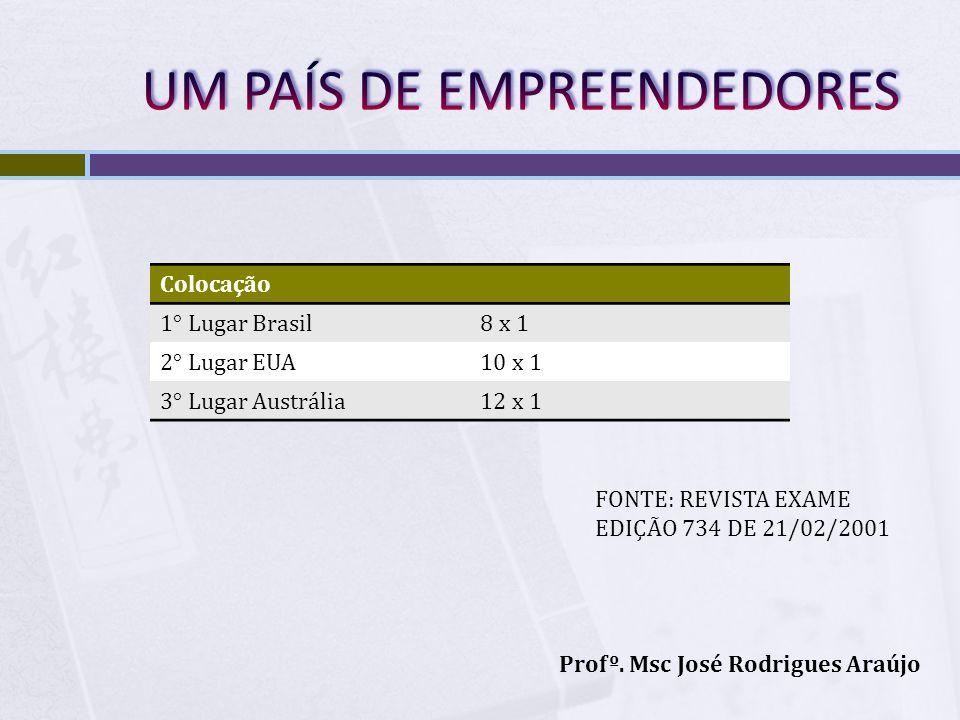 Colocação 1° Lugar Brasil8 x 1 2° Lugar EUA10 x 1 3° Lugar Austrália12 x 1 FONTE: REVISTA EXAME EDIÇÃO 734 DE 21/02/2001 Profº. Msc José Rodrigues Ara