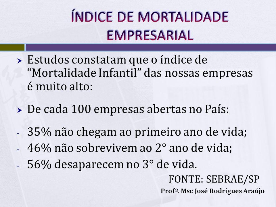 Estudos constatam que o índice de Mortalidade Infantil das nossas empresas é muito alto: De cada 100 empresas abertas no País: - 35% não chegam ao pri