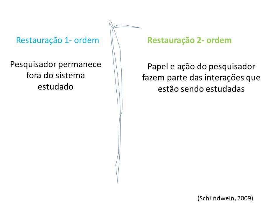 Restauração 1- ordemRestauração 2- ordem Pesquisador permanece fora do sistema estudado (Schlindwein, 2009)