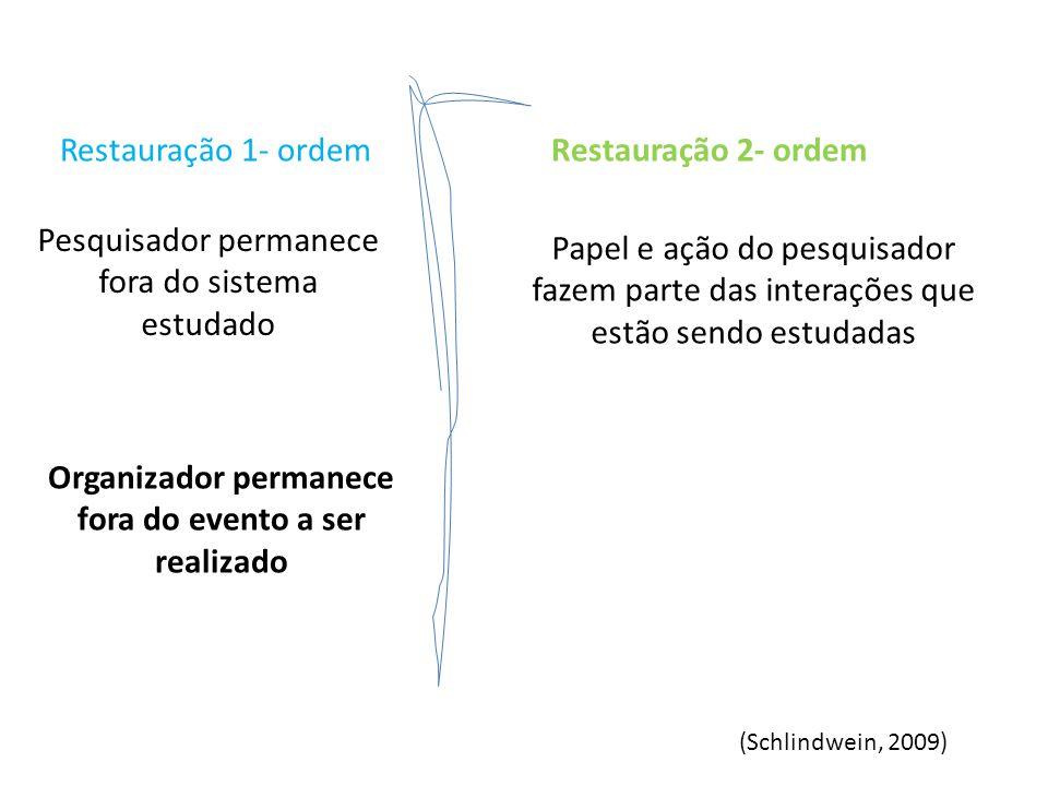 Restauração 1- ordemRestauração 2- ordem Pesquisador permanece fora do sistema estudado Papel e ação do pesquisador fazem parte das interações que est