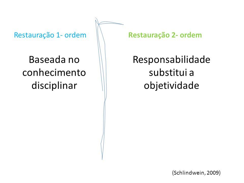 Restauração 1- ordemRestauração 2- ordem (Schlindwein, 2009)