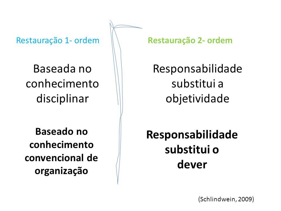 Restauração 1- ordemRestauração 2- ordem Baseada no conhecimento disciplinar Responsabilidade substitui a objetividade (Schlindwein, 2009)