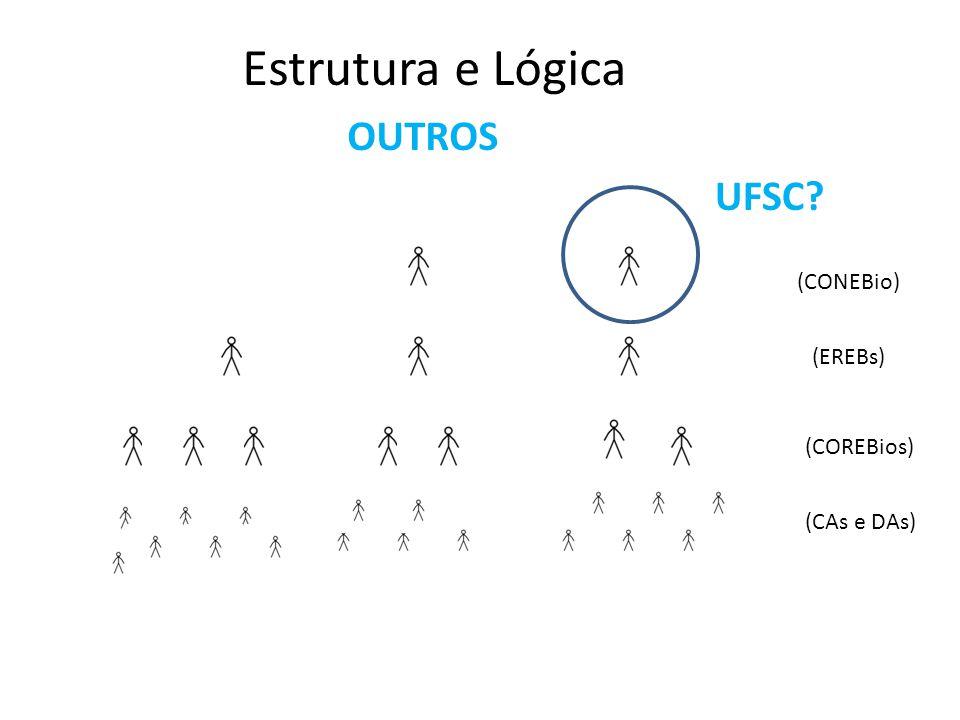 Estrutura e Lógica OUTROS (CAs e DAs) (COREBios) (EREBs) (CONEBio) (ENEB)