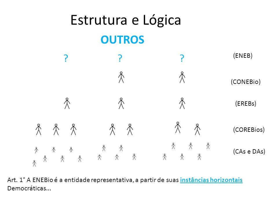Estrutura e Lógica OUTROS (CAs e DAs) (COREBios) (EREBs) (CONEBio) UFSC?