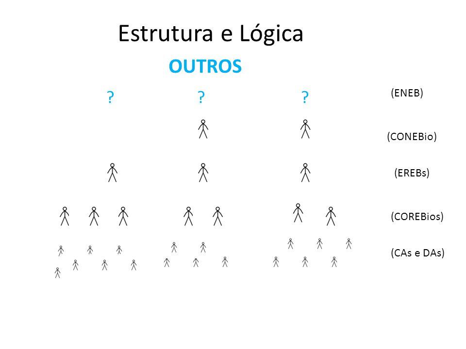 Estrutura e Lógica OUTROS (CAs e DAs) (COREBios) (EREBs) (CONEBio) (ENEB) ? ? ? Art. 1° A ENEBio é a entidade representativa, a partir de suas instânc