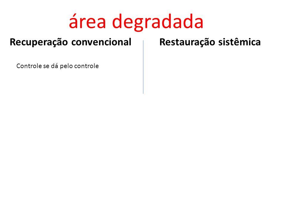 Restauração sistêmicaRecuperação convencional área degradada