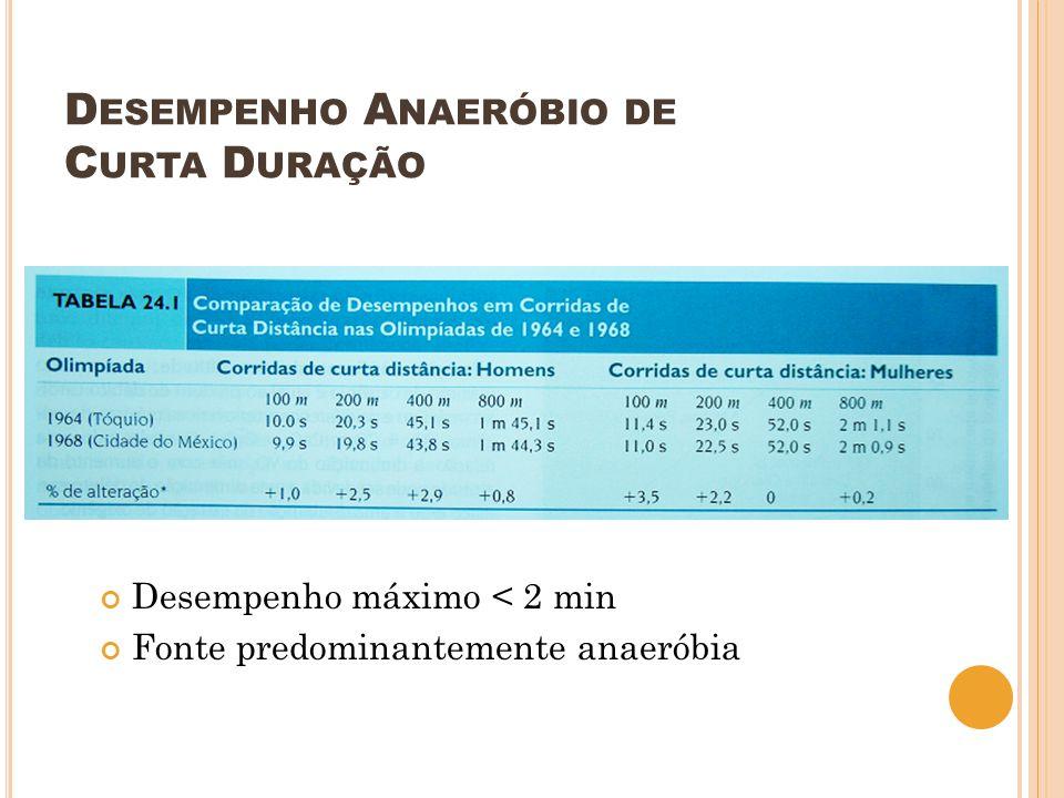 D ESEMPENHO A NAERÓBIO DE C URTA D URAÇÃO Desempenho máximo < 2 min Fonte predominantemente anaeróbia