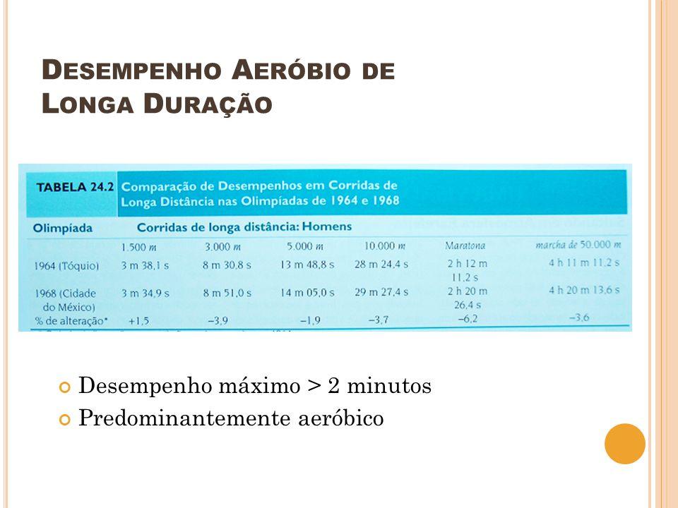 D ESEMPENHO A ERÓBIO DE L ONGA D URAÇÃO Desempenho máximo > 2 minutos Predominantemente aeróbico