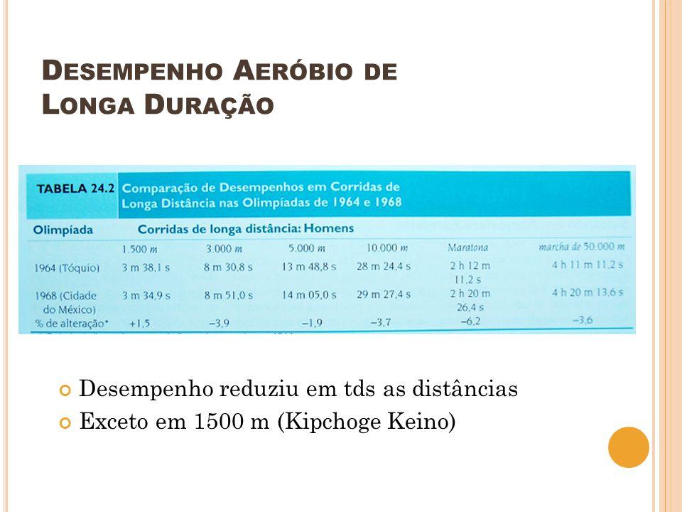 D ESEMPENHO A ERÓBIO DE L ONGA D URAÇÃO Desempenho reduziu em tds as distâncias Exceto em 1500 m (Kipchoge Keino)