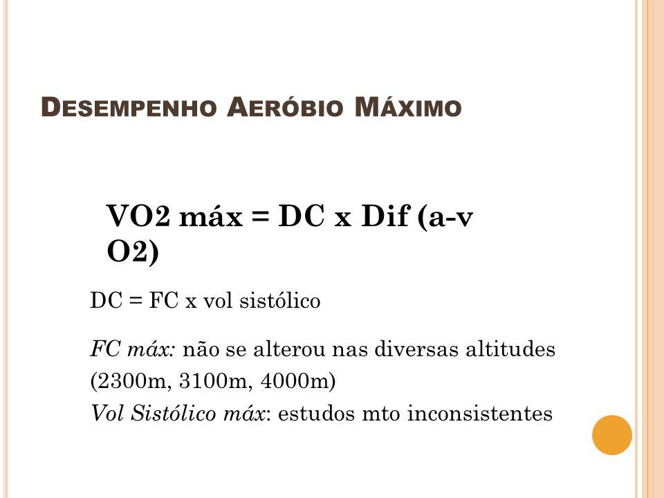 D ESEMPENHO A ERÓBIO M ÁXIMO VO2 máx = DC x Dif (a-v O2) DC = FC x vol sistólico FC máx: não se alterou nas diversas altitudes (2300m, 3100m, 4000m) V