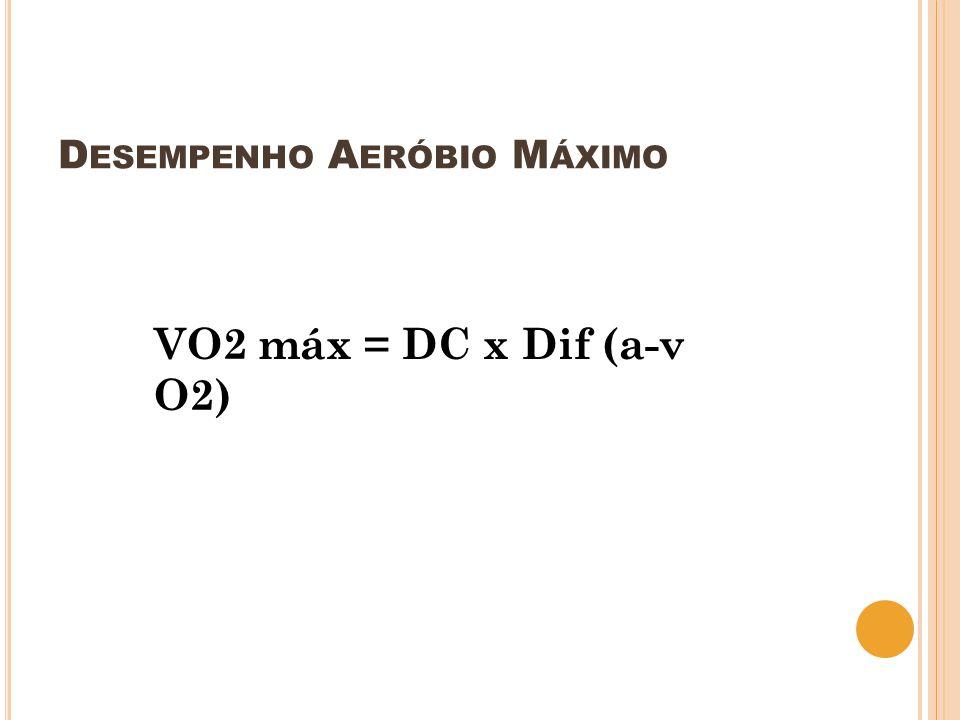 D ESEMPENHO A ERÓBIO M ÁXIMO VO2 máx = DC x Dif (a-v O2)