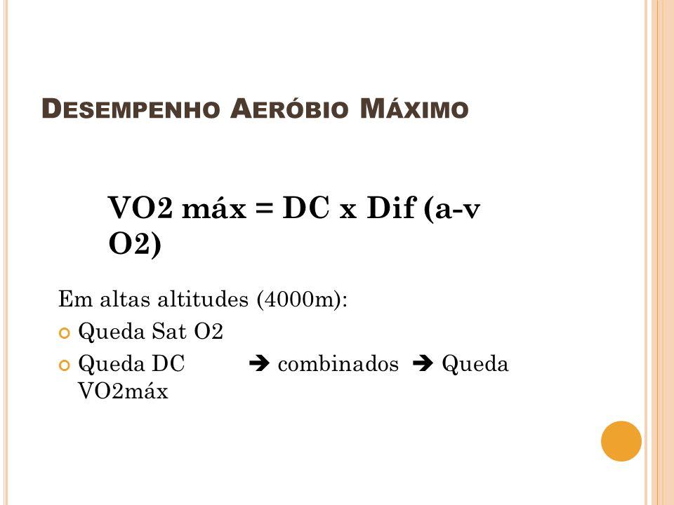 D ESEMPENHO A ERÓBIO M ÁXIMO VO2 máx = DC x Dif (a-v O2) Em altas altitudes (4000m): Queda Sat O2 Queda DC combinados Queda VO2máx