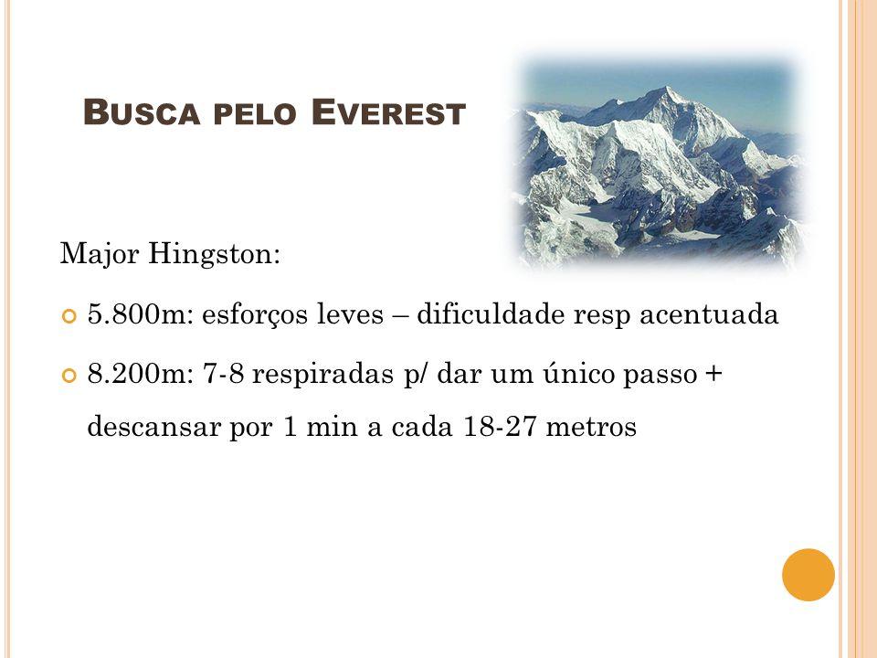 B USCA PELO E VEREST Major Hingston: 5.800m: esforços leves – dificuldade resp acentuada 8.200m: 7-8 respiradas p/ dar um único passo + descansar por