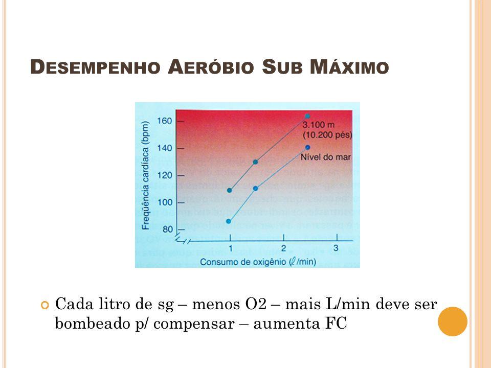 D ESEMPENHO A ERÓBIO S UB M ÁXIMO Cada litro de sg – menos O2 – mais L/min deve ser bombeado p/ compensar – aumenta FC