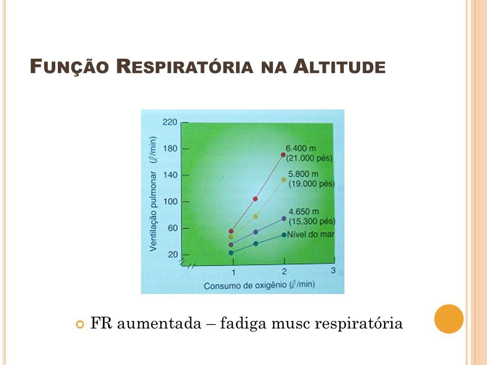 FR aumentada – fadiga musc respiratória