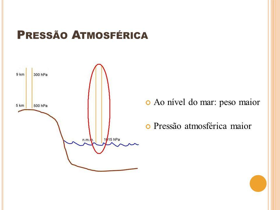 P RESSÃO A TMOSFÉRICA Ao nível do mar: peso maior Pressão atmosférica maior