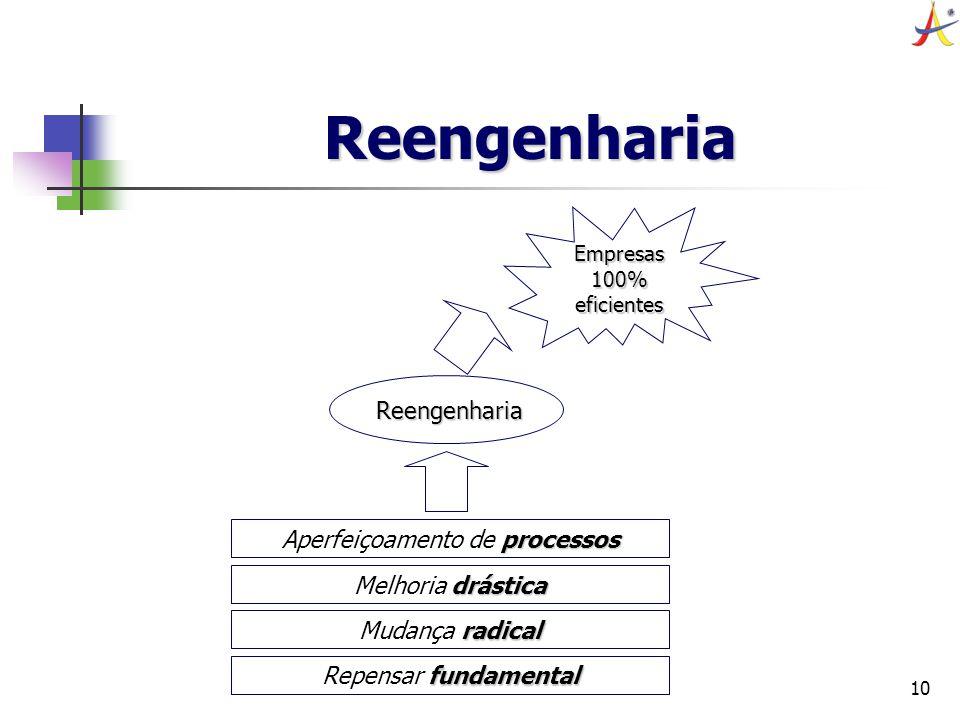 10 Reengenharia fundamental Repensar fundamental radical Mudança radical drástica Melhoria drástica processos Aperfeiçoamento de processos Reengenhari
