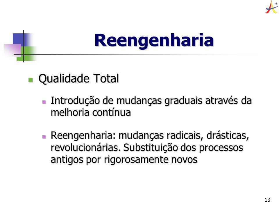 13 Reengenharia Qualidade Total Qualidade Total Introdução de mudanças graduais através da melhoria contínua Introdução de mudanças graduais através d