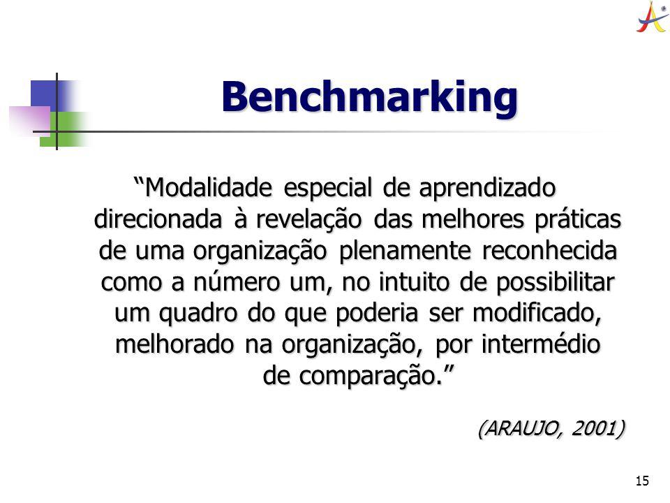 15 Benchmarking Modalidade especial de aprendizado direcionada à revelação das melhores práticas de uma organização plenamente reconhecida como a núme
