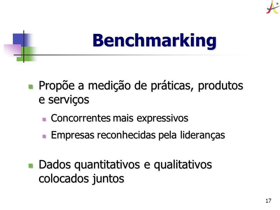 17 Benchmarking Propõe a medição de práticas, produtos e serviços Propõe a medição de práticas, produtos e serviços Concorrentes mais expressivos Conc
