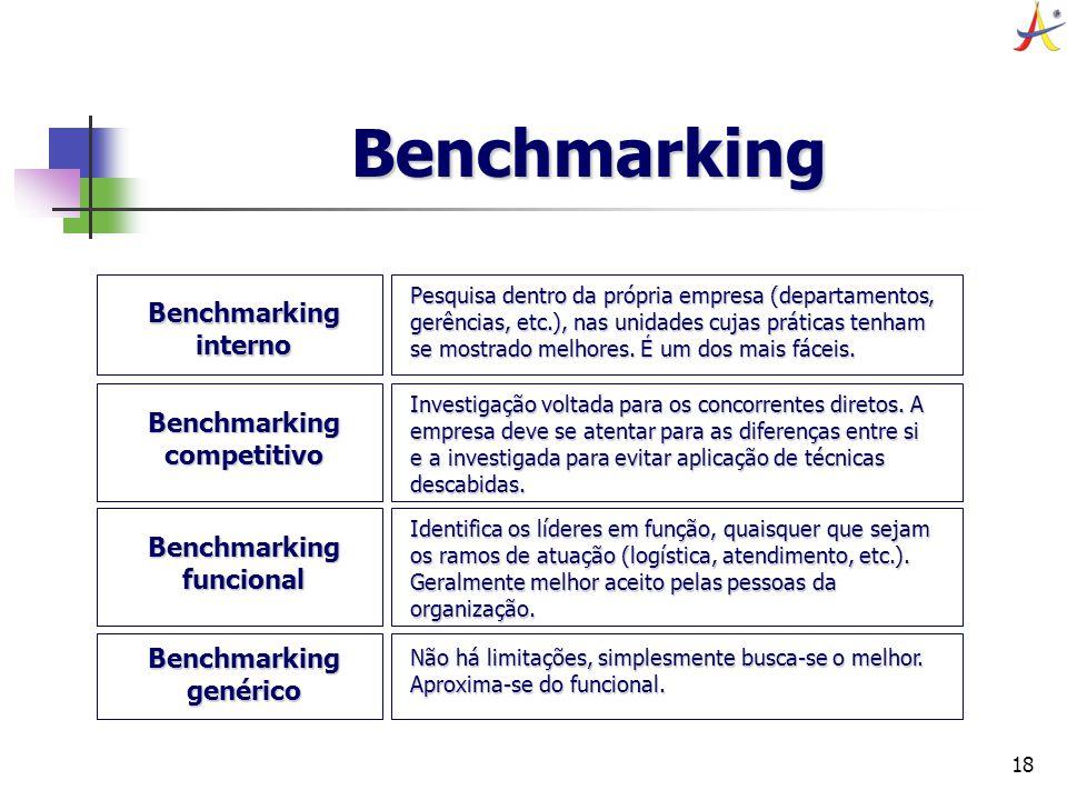 18 Benchmarking Benchmarking interno Pesquisa dentro da própria empresa (departamentos, gerências, etc.), nas unidades cujas práticas tenham se mostra