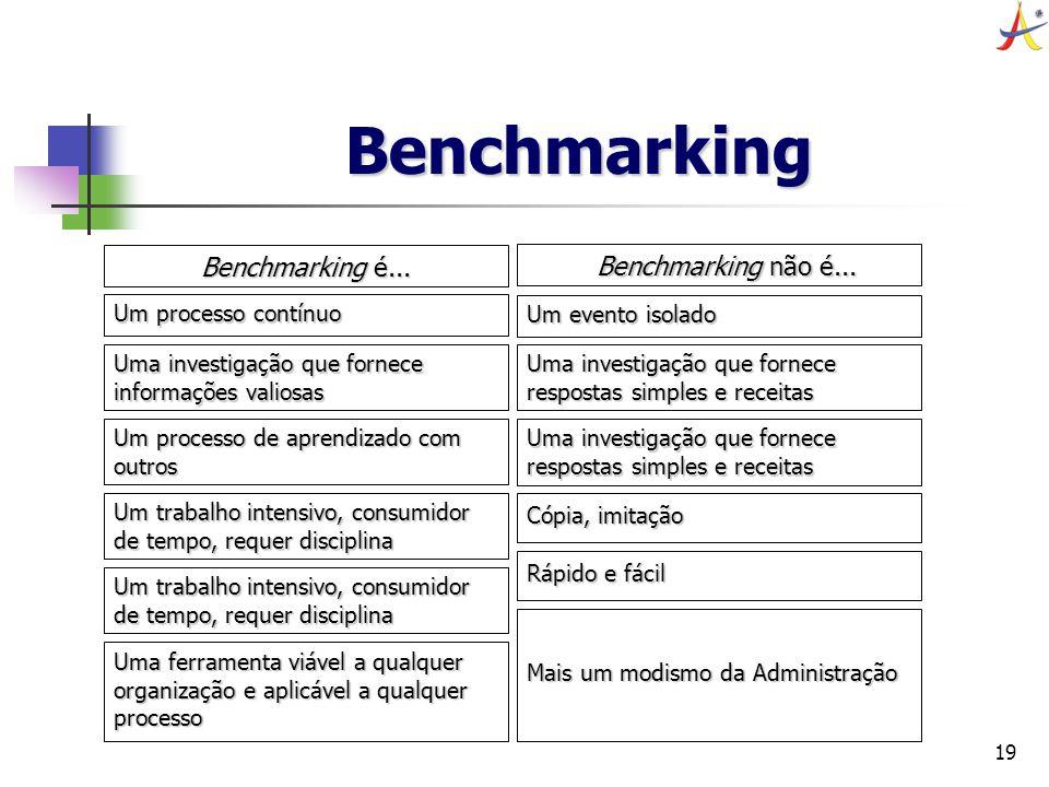 19 Benchmarking Benchmarking é... Benchmarking não é... Um processo contínuo Uma investigação que fornece informações valiosas Um processo de aprendiz