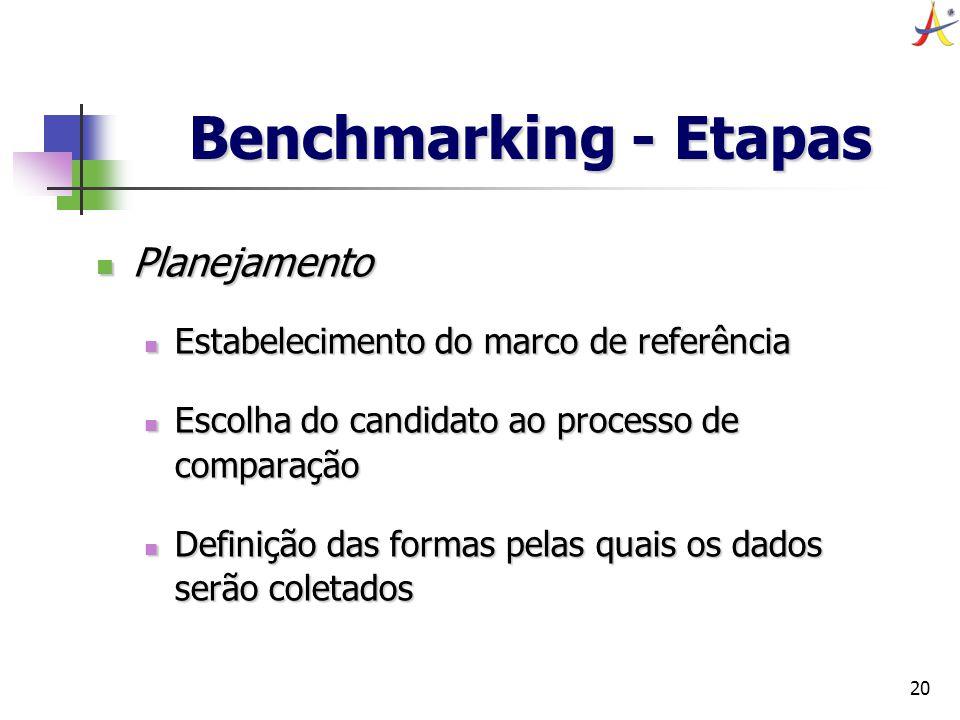 20 Benchmarking - Etapas Planejamento Planejamento Estabelecimento do marco de referência Estabelecimento do marco de referência Escolha do candidato
