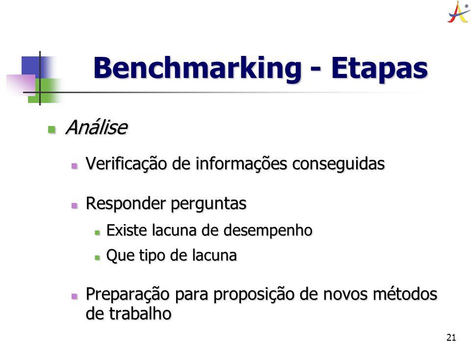 21 Benchmarking - Etapas Análise Análise Verificação de informações conseguidas Verificação de informações conseguidas Responder perguntas Responder p