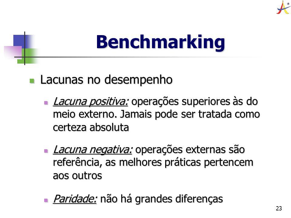 23 Benchmarking Lacunas no desempenho Lacunas no desempenho Lacuna positiva: operações superiores às do meio externo. Jamais pode ser tratada como cer