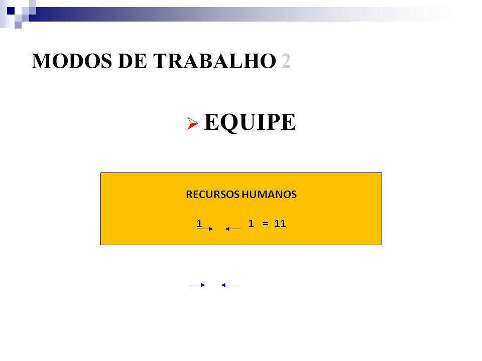 MODOS DE TRABALHO 1 DESUNIÃO TRADICIONAL RECURSOS HUMANOS 1 ZERO RECURSOS HUMANOS 1 + 1 = 2
