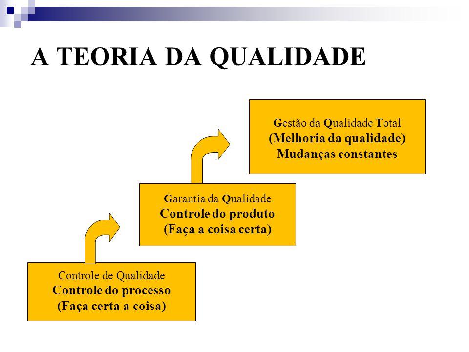 A TEORIA DA QUALIDADE Controle de Qualidade Controle do processo (Faça certa a coisa) Gestão da Qualidade Total (Melhoria da qualidade) Mudanças constantes Garantia da Qualidade Controle do produto (Faça a coisa certa)