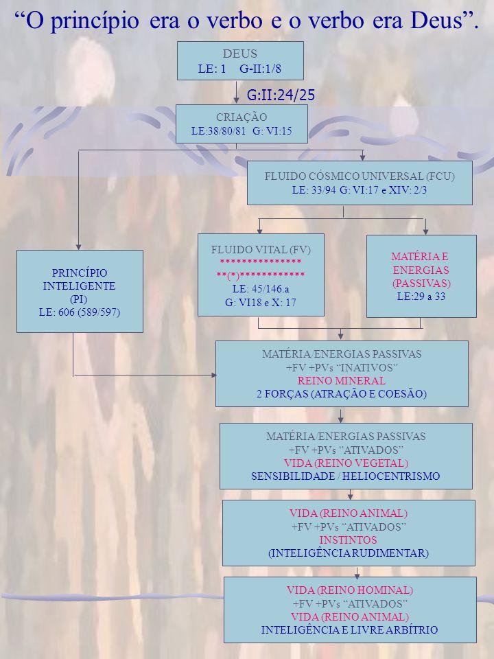 O FLUIDO CÓSMICO UNIVERSAL – FCU O FLUIDO CÓSMICO UNIVERSAL – FCU Os Espíritos utilizam o FCU como amálgama para compatibilizar a utilização conjunta