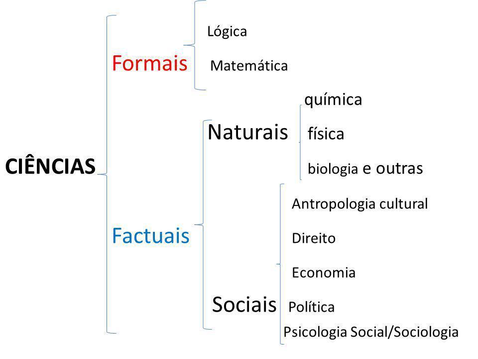 Lógica Formais Matemática química Naturais física CIÊNCIAS biologia e outras Antropologia cultural Factuais Direito Economia Sociais Política Psicologia Social/Sociologia